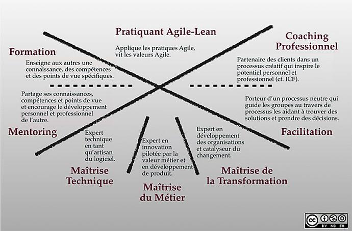 modele-coaching-agile-de-lyssa-adkins